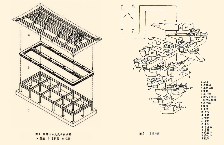 先说说斗拱和中国传统木构架